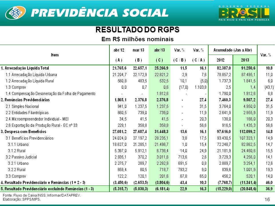 16 RESULTADO DO RGPS Em R$ milhões nominais Fonte: Fluxo de Caixa INSS; Informar/DATAPREV. Elaboração: SPPS/MPS.