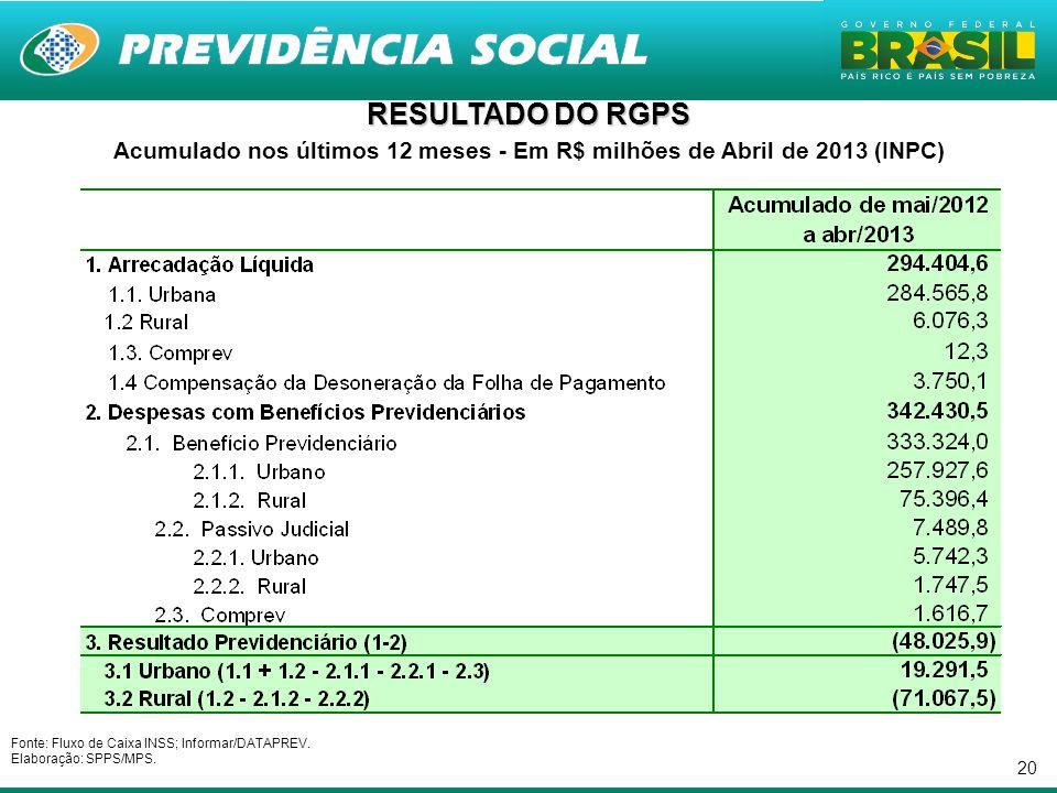 20 RESULTADO DO RGPS Acumulado nos últimos 12 meses - Em R$ milhões de Abril de 2013 (INPC) Fonte: Fluxo de Caixa INSS; Informar/DATAPREV.