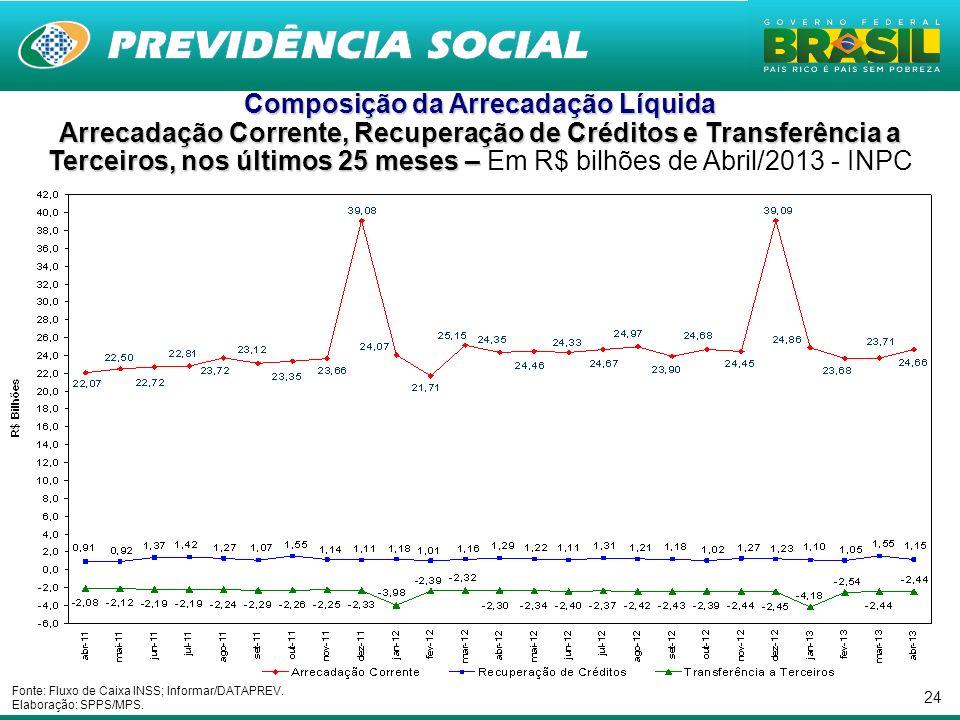 24 Composição da Arrecadação Líquida Arrecadação Corrente, Recuperação de Créditos e Transferência a Terceiros, nos últimos 25 meses – Arrecadação Cor