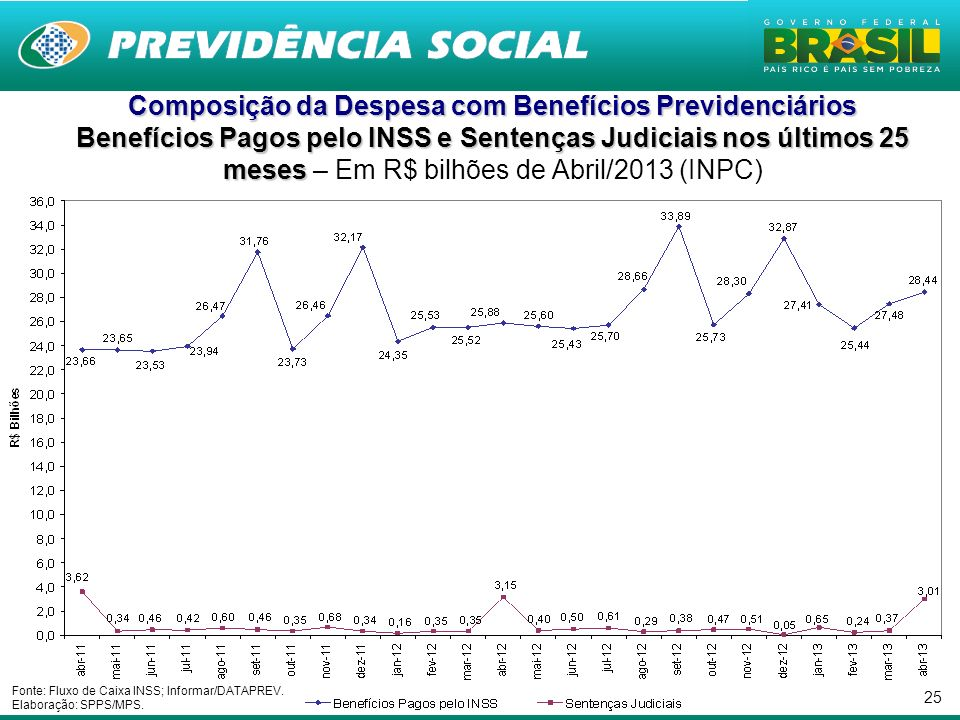 25 Composição da Despesa com Benefícios Previdenciários Benefícios Pagos pelo INSS e Sentenças Judiciais nos últimos 25 meses Benefícios Pagos pelo IN
