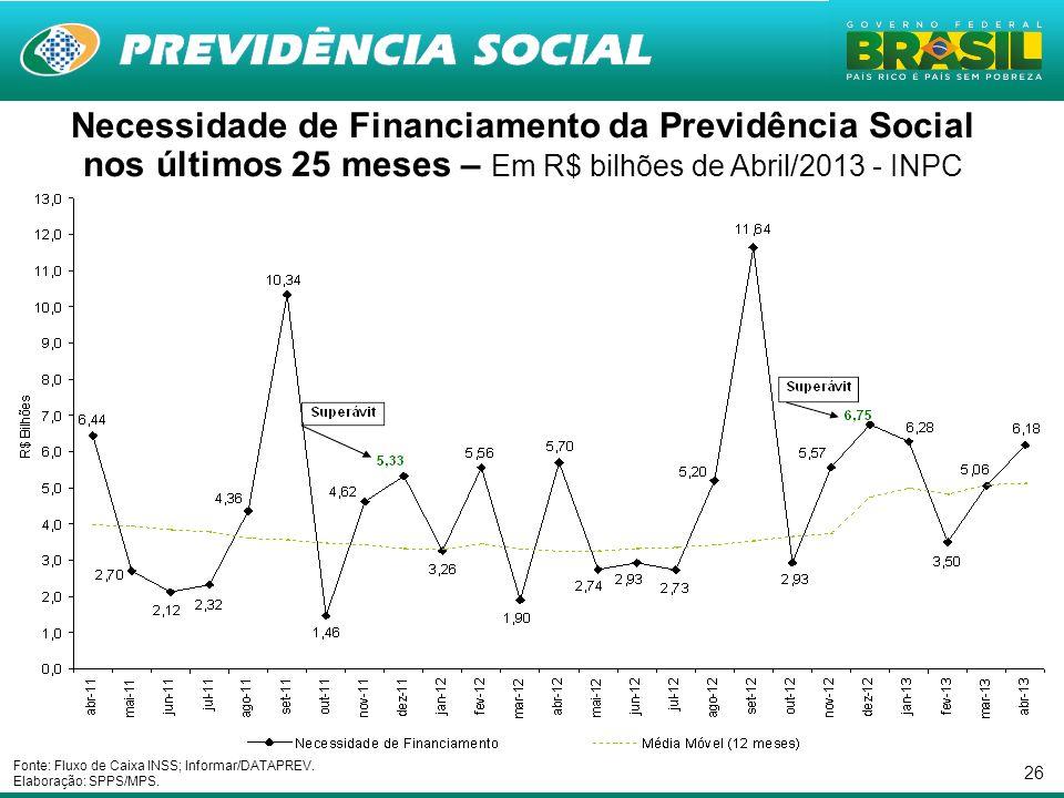 26 Necessidade de Financiamento da Previdência Social nos últimos 25 meses – Em R$ bilhões de Abril/2013 - INPC Fonte: Fluxo de Caixa INSS; Informar/D