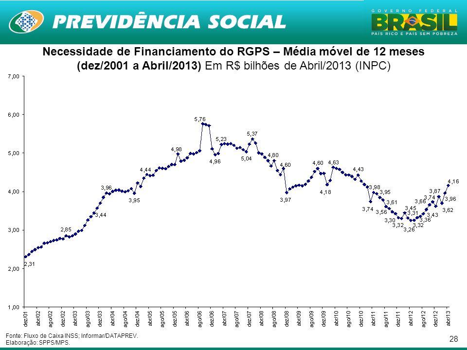 28 Necessidade de Financiamento do RGPS – Média móvel de 12 meses (dez/2001 a Abril/2013) Em R$ bilhões de Abril/2013 (INPC) Fonte: Fluxo de Caixa INS