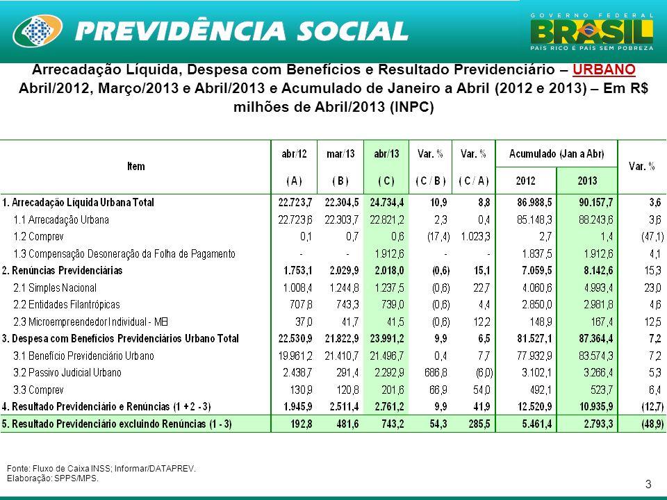 3 Arrecadação Líquida, Despesa com Benefícios e Resultado Previdenciário – URBANO Abril/2012, Março/2013 e Abril/2013 e Acumulado de Janeiro a Abril (