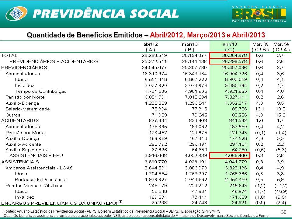 30 Quantidade de Benefícios Emitidos – Abril Quantidade de Benefícios Emitidos – Abril/2012, Março/2013 e Abril/2013 Fontes: Anuário Estatístico da Previdência Social - AEPS; Boletim Estatístico da Previdência Social – BEPS.