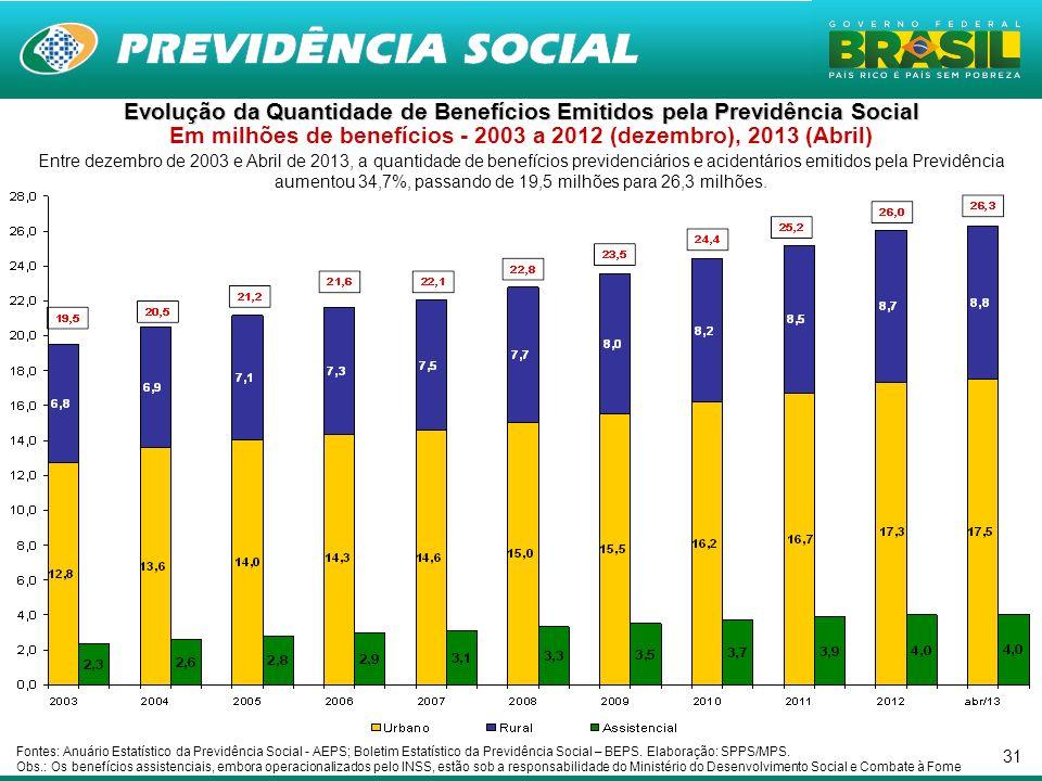 31 Entre dezembro de 2003 e Abril de 2013, a quantidade de benefícios previdenciários e acidentários emitidos pela Previdência aumentou 34,7%, passando de 19,5 milhões para 26,3 milhões.