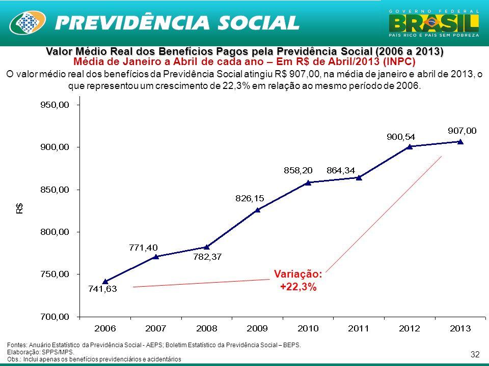 32 Valor Médio Real dos Benefícios Pagos pela Previdência Social (2006 a 2013) Valor Médio Real dos Benefícios Pagos pela Previdência Social (2006 a 2013) Média de Janeiro a Abril de cada ano – Em R$ de Abril/2013 (INPC) O valor médio real dos benefícios da Previdência Social atingiu R$ 907,00, na média de janeiro e abril de 2013, o que representou um crescimento de 22,3% em relação ao mesmo período de 2006.