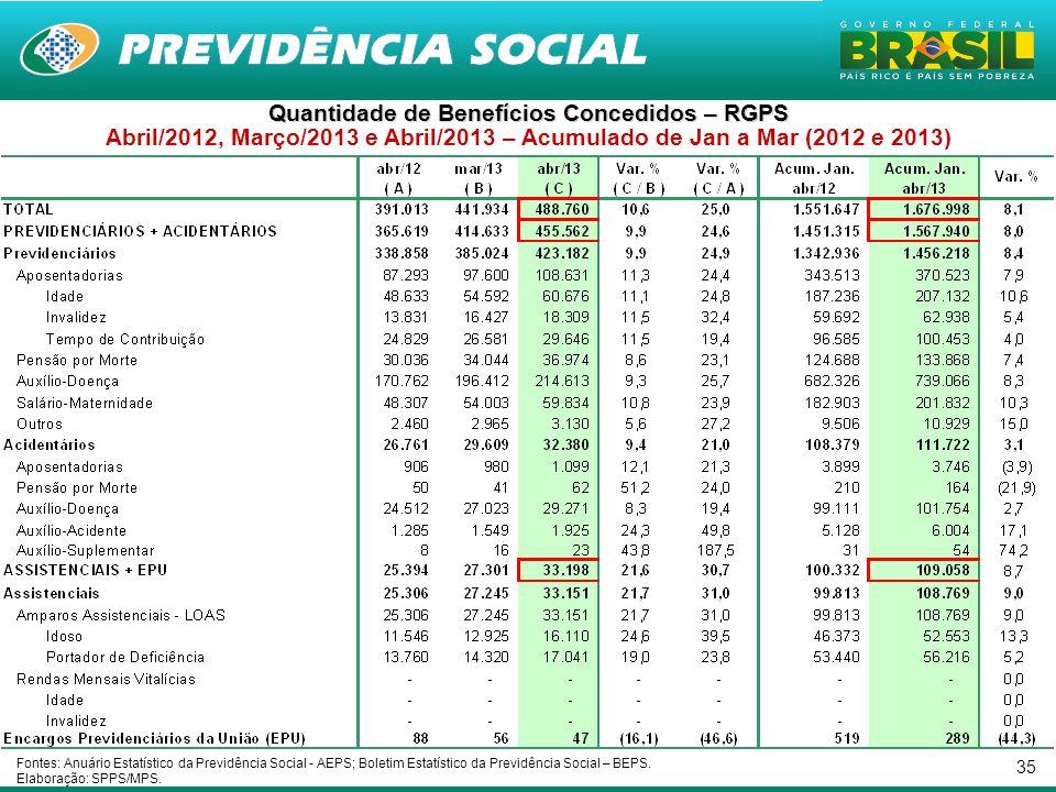 35 Quantidade de Benefícios Concedidos – RGPS Abril/2012, Março/2013 e Abril/2013 – Acumulado de Jan a Mar (2012 e 2013) Fontes: Anuário Estatístico d