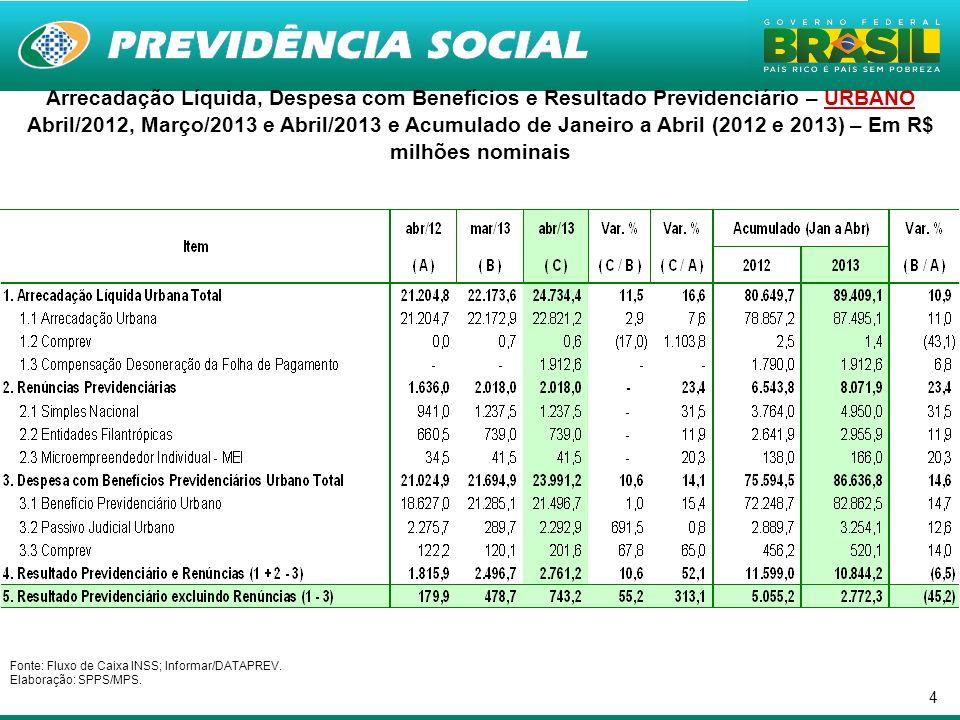 4 Arrecadação Líquida, Despesa com Benefícios e Resultado Previdenciário – URBANO Abril/2012, Março/2013 e Abril/2013 e Acumulado de Janeiro a Abril (