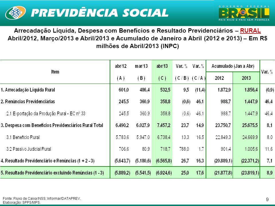 9 Arrecadação Líquida, Despesa com Benefícios e Resultado Previdenciários – RURAL Abril/2012, Março/2013 e Abril/2013 e Acumulado de Janeiro a Abril (