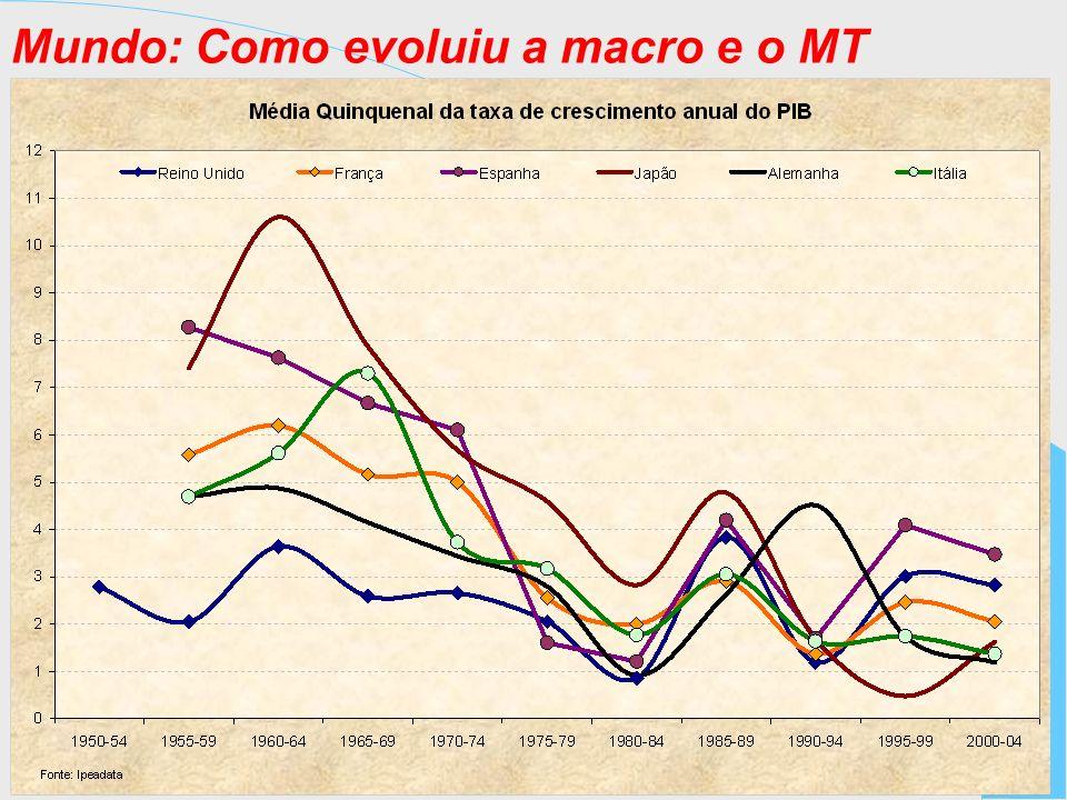 Mundo: Como evoluiu a macro e o MT