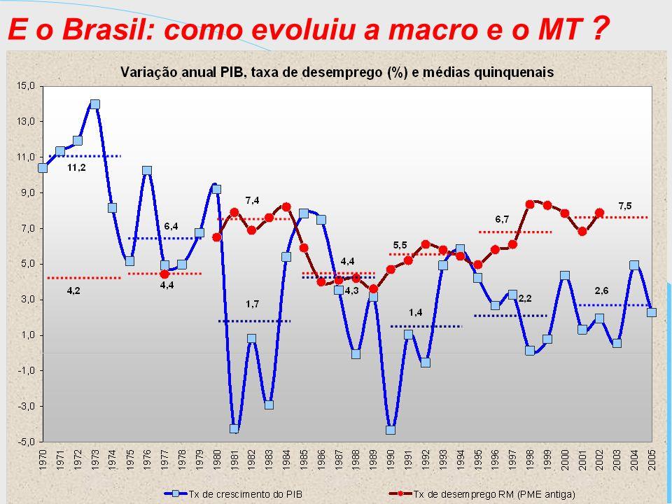 E o Brasil: como evoluiu a macro e o MT ?