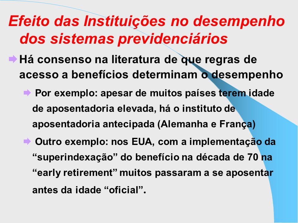 Efeito das Instituições no desempenho dos sistemas previdenciários Há consenso na literatura de que regras de acesso a benefícios determinam o desempe