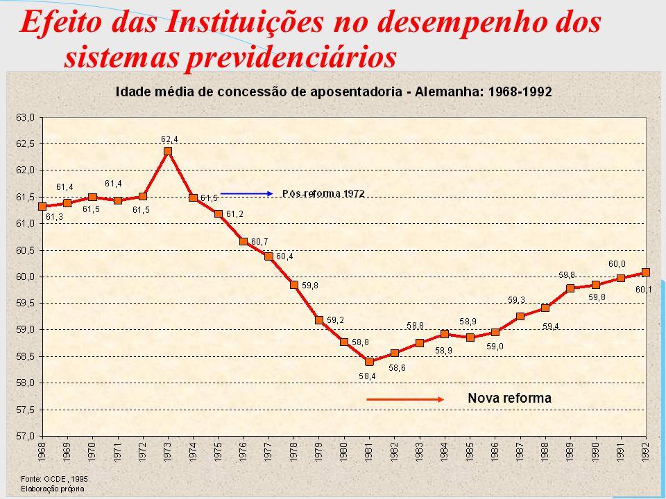 Efeito das Instituições no desempenho dos sistemas previdenciários Nova reforma