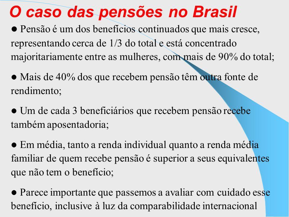 O caso das pensões no Brasil Pensão é um dos benefícios continuados que mais cresce, representando cerca de 1/3 do total e está concentrado majoritariamente entre as mulheres, com mais de 90% do total; Mais de 40% dos que recebem pensão têm outra fonte de rendimento; Um de cada 3 beneficiários que recebem pensão recebe também aposentadoria; Em média, tanto a renda individual quanto a renda média familiar de quem recebe pensão é superior a seus equivalentes que não tem o benefício; Parece importante que passemos a avaliar com cuidado esse benefício, inclusive à luz da comparabilidade internacional
