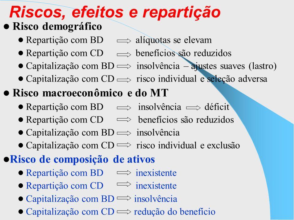 Pensões O benefício da pensão está associado à quantidade e ao tipo de união/matrimônio que ocorre na sociedade; Também está associado às regras de concessão do benefício e de fixação do valor do benefício: quanto mais flexíveis e mais generosas, maiores serão os gastos com esse benefício No caso brasileiro, desde 1991, com a Lei 8.213/91, que instituiu o plano de benefícios da Previdência Social, são beneficiários da pensão (artigo 16): o cônjuge, a companheira, o companheiro e o filho não emancipado menor de 21 anos ou inválido; os pais ; o irmão não emancipado menor de 21 anos ou inválido Além disso: A Pensão por morte não tem carência para a concessão, bastando apenas estar filiado ao sistema