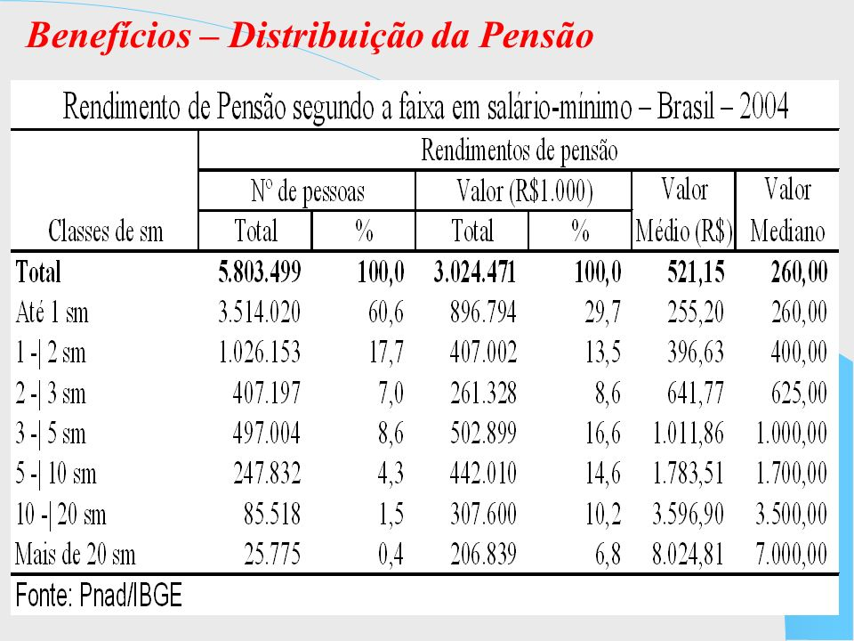 Benefícios – Distribuição da Pensão