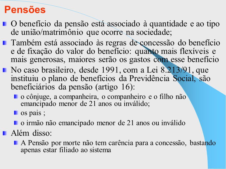 Pensões O benefício da pensão está associado à quantidade e ao tipo de união/matrimônio que ocorre na sociedade; Também está associado às regras de co