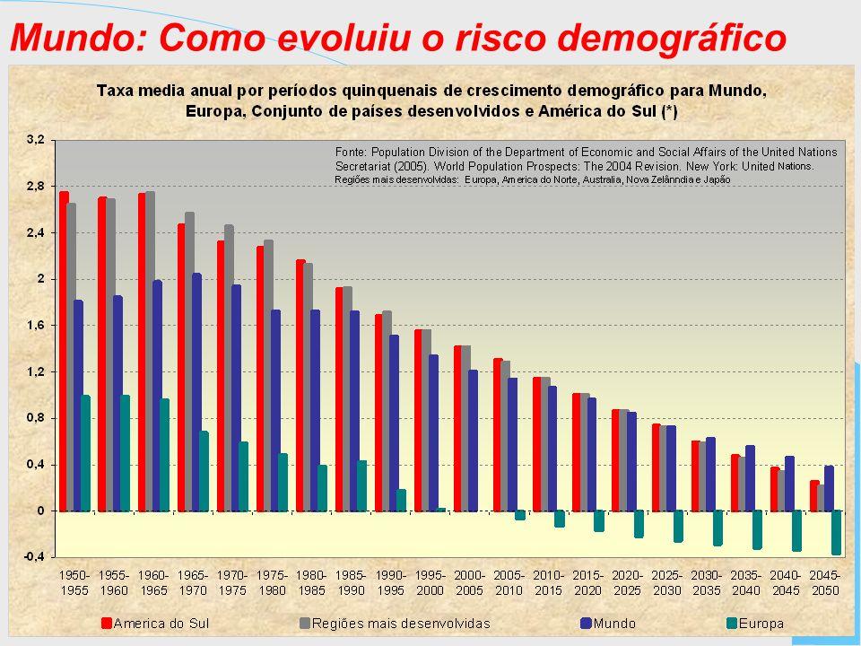 Mundo: Como evoluiu o risco demográfico