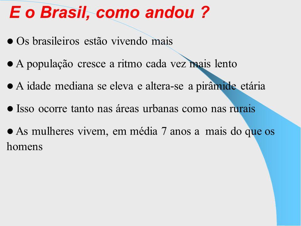 E o Brasil, como andou ? Os brasileiros estão vivendo mais A população cresce a ritmo cada vez mais lento A idade mediana se eleva e altera-se a pirâm