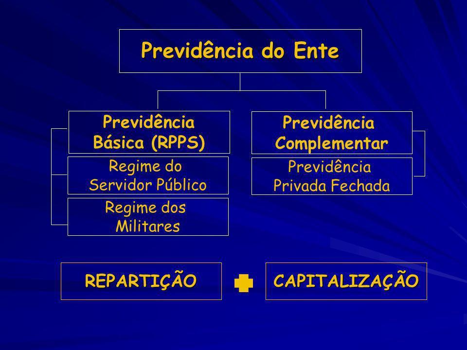 Previdência do Ente Previdência Complementar Regime do Servidor Público Regime dos Militares Previdência Privada Fechada Previdência Básica (RPPS) REP