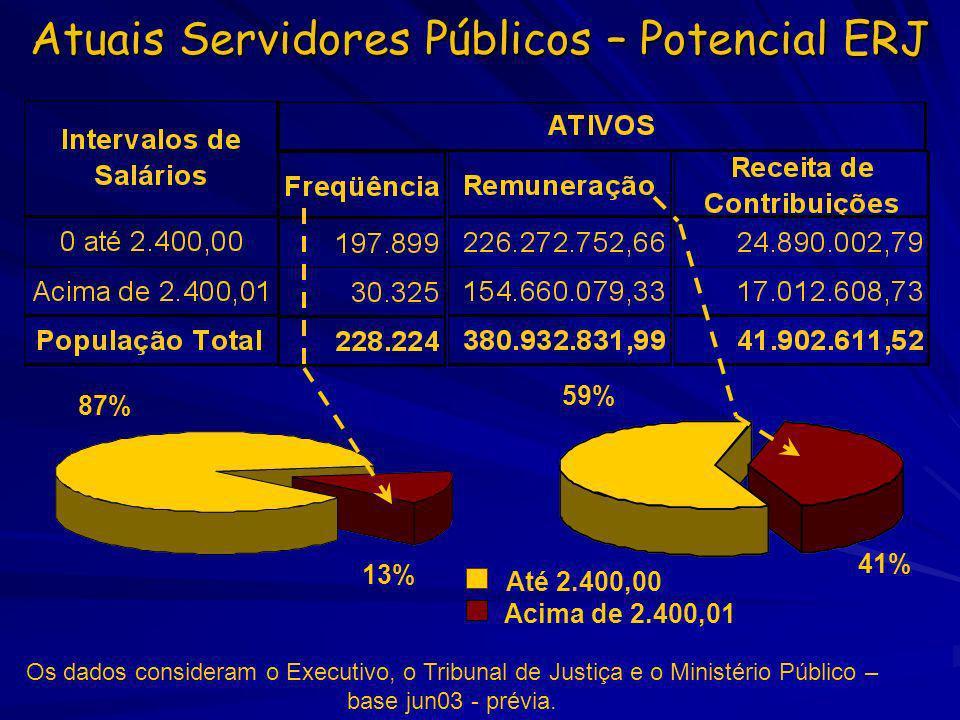 Até 2.400,00 Acima de 2.400,01 Atuais Servidores Públicos – Potencial ERJ 87% 13% 59% 41% Os dados consideram o Executivo, o Tribunal de Justiça e o M