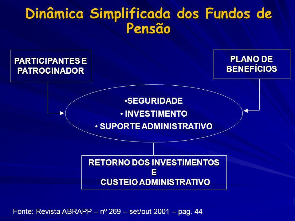 PARTICIPANTES E PATROCINADOR PLANO DE BENEFÍCIOS SEGURIDADE INVESTIMENTO SUPORTE ADMINISTRATIVO RETORNO DOS INVESTIMENTOS E CUSTEIO ADMINISTRATIVO CUS