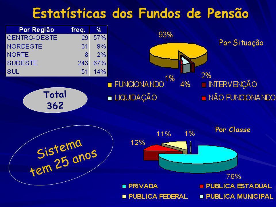 EFPC - Estatísticas dos Investimentos (R$) Fonte: Site ABRAPP - EFPC por População Total - Entidades em Funcionamento - junho de 2003 37% 63% PÚBLICO PRIVADO