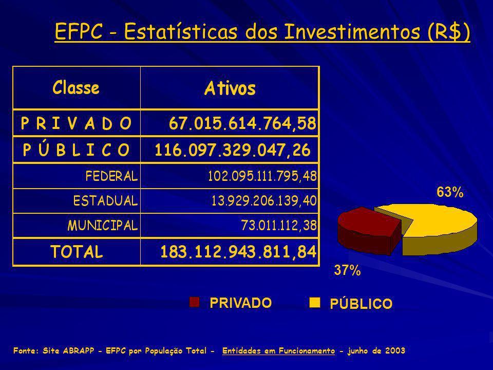 EFPC - Estatísticas dos Investimentos (R$) Fonte: Site ABRAPP - EFPC por População Total - Entidades em Funcionamento - junho de 2003 37% 63% PÚBLICO