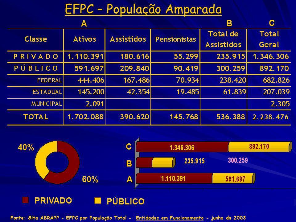EFPC – População Amparada Fonte: Site ABRAPP - EFPC por População Total - Entidades em Funcionamento - junho de 2003 A B A B C C 60% 40% PÚBLICO PRIVA