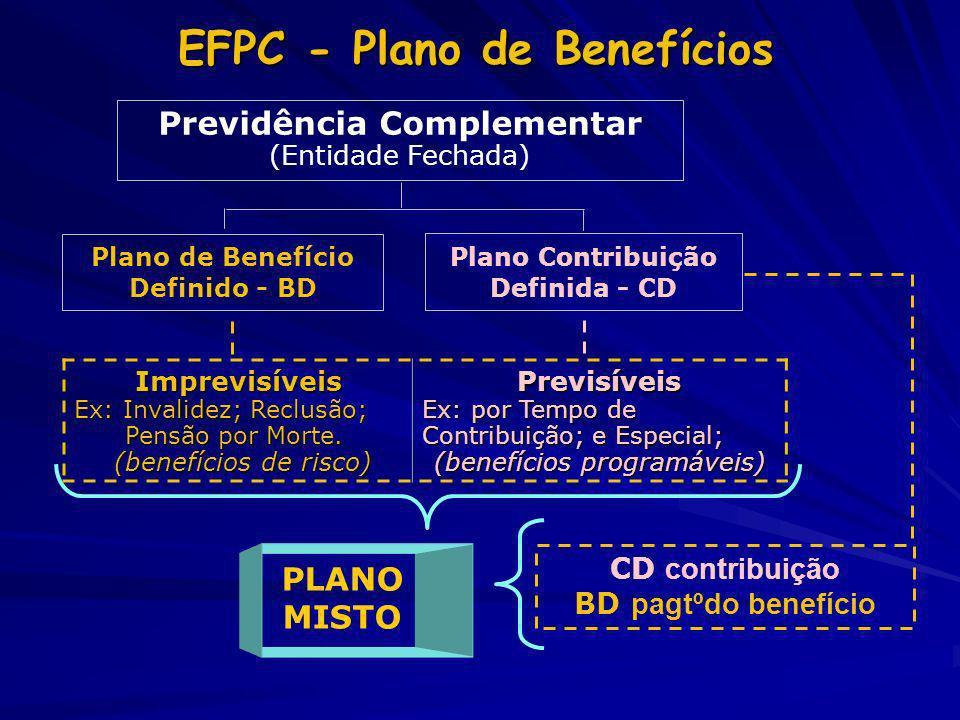 Previdência Complementar (Entidade Fechada) Plano Contribuição Definida - CD Plano de Benefício Definido - BD Imprevisíveis Ex: Invalidez; Reclusão; P