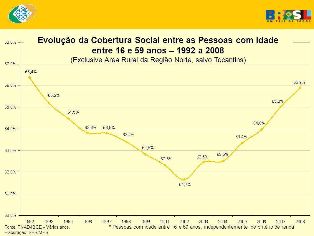 Fonte: IBGE Elaboração: SPS/MPS Projeção da diminuição da taxa de fecundidade no Brasil (IBGE) 15 Ministério da Previdência Social