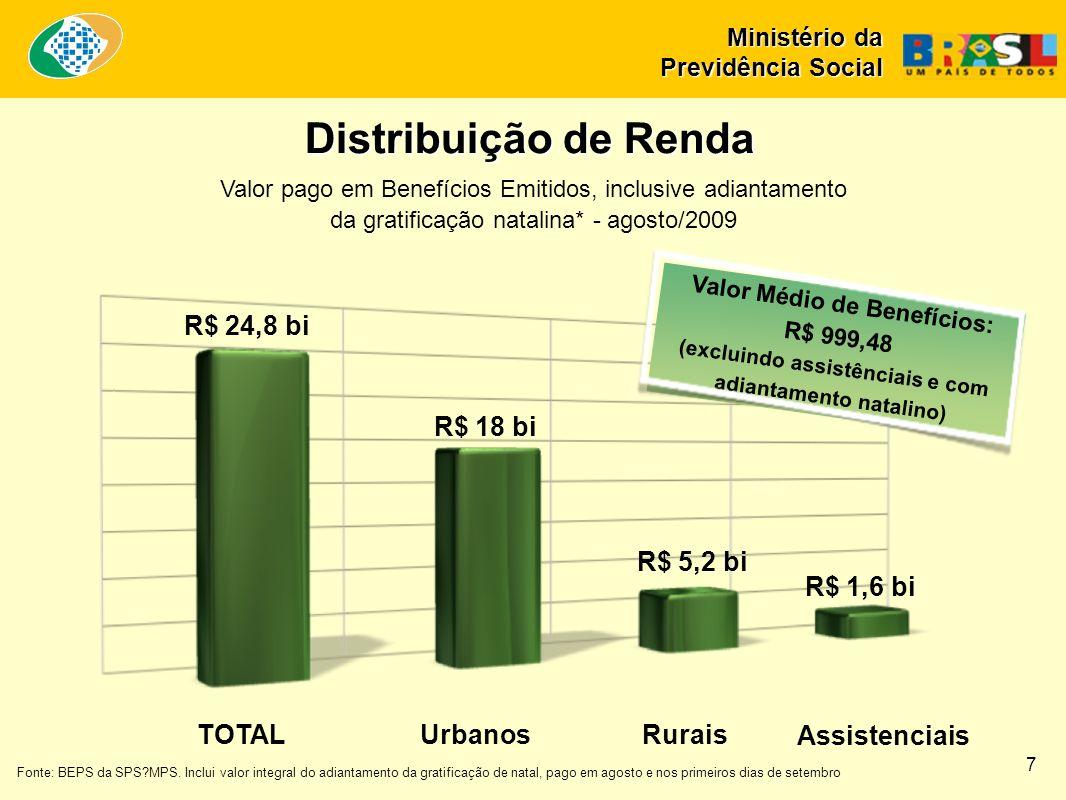 Evolução da Arrecadação, Despesa e Necessidade de Financiamento RGPS Rural 2003-2009 em R$ bilhões nominais 2,9 3,2 3,3 3,8 4,2 5,0 5,7 6,3 20,6 23,3 27,4 32,4 36,7 40,0 45,5 45,7 17,7 20,2 24,0 28,6 32,4 35,0 39,8 39,5 0,0 5,0 10,0 15,0 20,0 25,0 30,0 35,0 40,0 45,0 50,0 2003200420052006200720082009 projeção (LOA) 2010 projeção (PLOA) Arrecadação líquidaDespesas com benefícios do RGPSNecessidade de financiamento Fonte: SPS/MPS - Elaboração: SPS/MPS 8