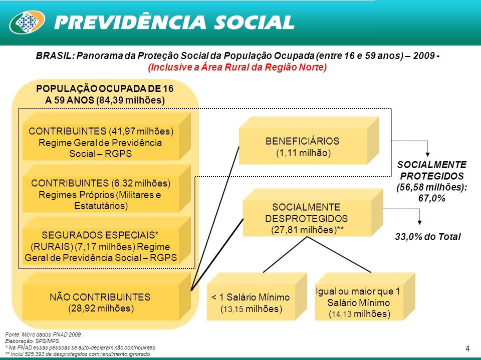5 Cobertura Social no Mercado de Trabalho segundo Gênero - 2009 - (Inclusive Área Rural da Região Norte) Proteção Previdenciária para População Ocupada entre 16 e 59 anos*, segundo Gênero - Brasil Fonte: PNAD/IBGE – 2009.