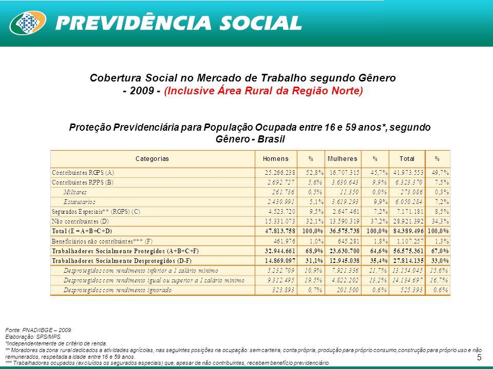 16 Proteção Social segundo Ramos de Atividade - 2009 (Inclusive Área Rural da Região Norte) Proporção de Trabalhadores Ocupados (A) e Desprotegidos com Capacidade Contributiva (B) - 2009 - Fonte: PNAD/IBGE – 2009.