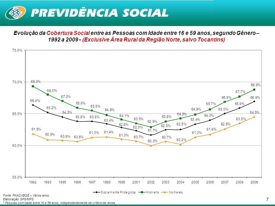 18 Fonte: PNAD/IBGE – 2009.Elaboração: SPS/MPS.