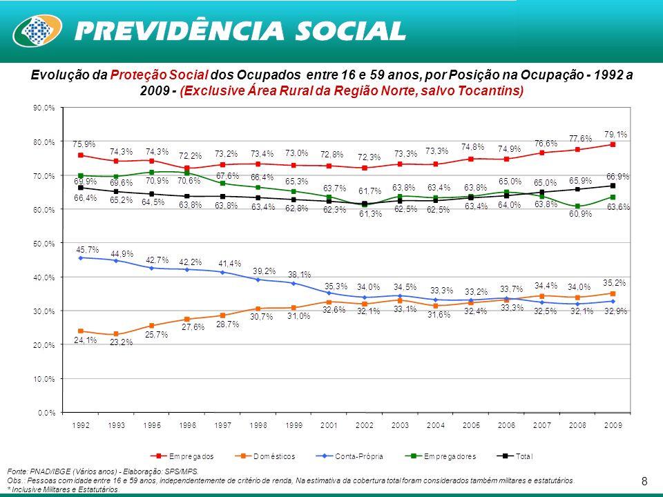9 Evolução da Contribuição Previdenciária dos Ocupados entre 16 e 59 anos, por Posição na Ocupação – 1992 a 2009 - (Exclusive Área Rural da Região Norte, salvo Tocantins) Fonte: PNAD/IBGE (Vários anos) - Elaboração: SPS/MPS.