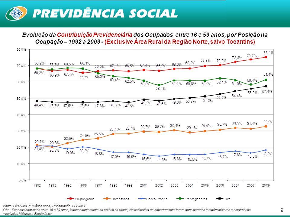 10 1.1.1 Perfil da População Ocupada Desprotegida e com Capacidade Contributiva - Pessoas com idade de 16 a 59 anos - Brasil