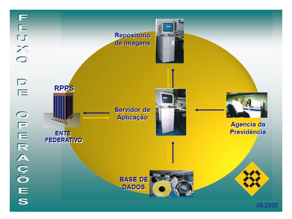09/2000 RPPS ENTE FEDERATIVO ENTE FEDERATIVO Servidor de Aplicação BASE DE DADOS Repositório de Imagens Agencia da Previdência
