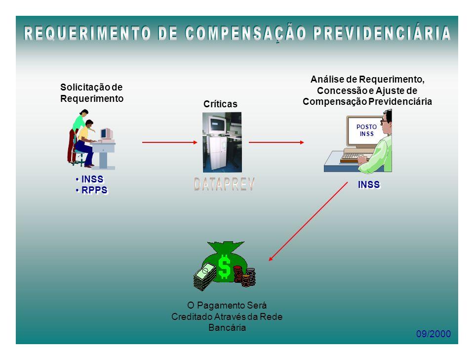 09/2000 INSS RPPS INSS RPPS Solicitação de Requerimento Críticas INSS Análise de Requerimento, Concessão e Ajuste de Compensação Previdenciária POSTO