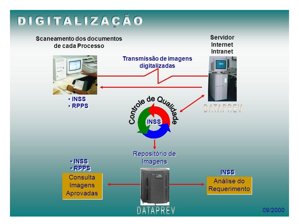 09/2000 Scaneamento dos documentos de cada Processo INSS RPPS INSS RPPS Repositório de Imagens Transmissão de imagens digitalizadas Servidor Internet