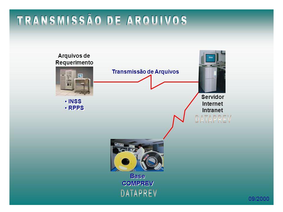 09/2000 Arquivos de Requerimento INSS RPPS INSS RPPS Transmissão de Arquivos Servidor Internet Intranet Base COMPREV Base COMPREV