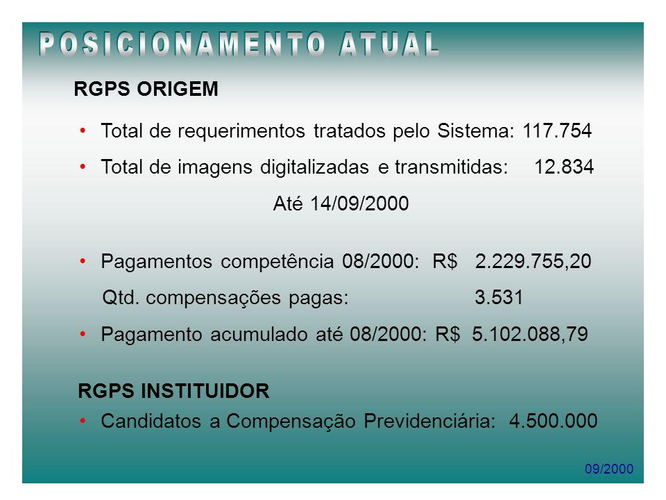 RGPS ORIGEM Total de requerimentos tratados pelo Sistema: 117.754 Total de imagens digitalizadas e transmitidas: 12.834 Até 14/09/2000 RGPS INSTITUIDO