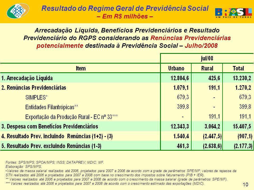 Evolução do Tempo Médio de Espera e de Concessão Jul/07 a Jul/08 - BRASIL Ministério da Previdência Social 11