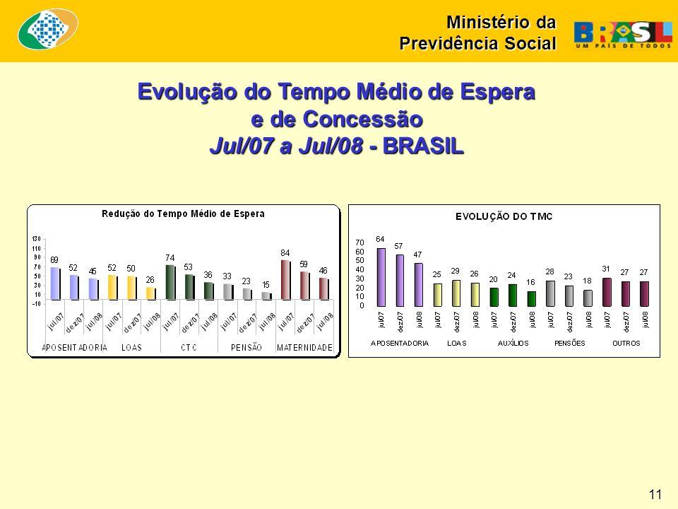 Evolução do Tempo Médio de Espera e de Concessão Jul/07 a Jul/08 - Região V Ministério da Previdência Social 12