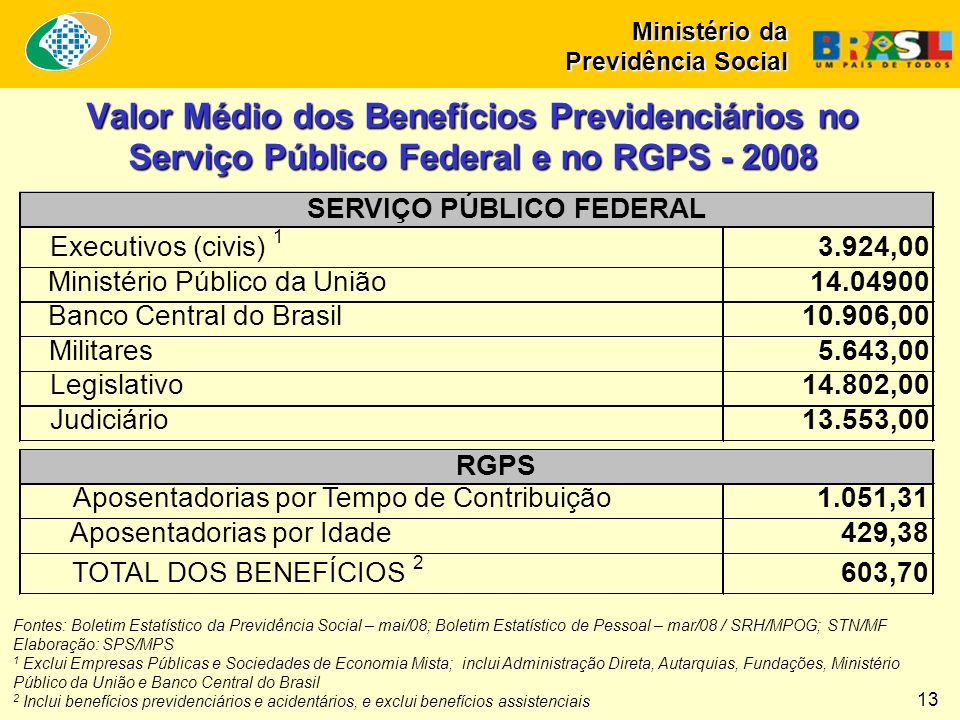 Os Regimes Próprios de Previdência Social Ministério da Previdência Social 14