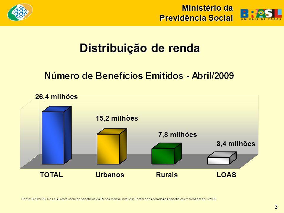 Ministério da Previdência Social Distribuição de renda 3 26,4 milhões 15,2 milhões 7,8 milhões 3,4 milhões TOTALUrbanosRuraisLOAS Fonte: SPS/MPS; No LOAS está incluído benefícios da Renda Mensal Vitalícia; Foram considerados os benefícios emitidos em abril/2009.
