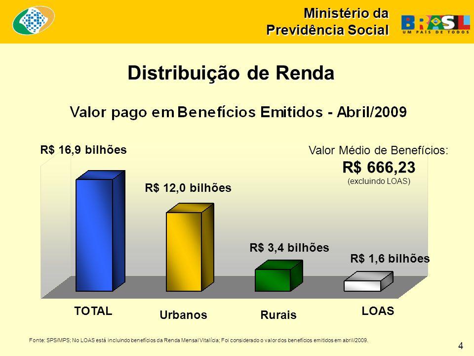 Ministério da Previdência Social Distribuição de Renda 4 TOTAL UrbanosRurais LOAS R$ 16,9 bilhões R$ 12,0 bilhões R$ 3,4 bilhões R$ 1,6 bilhões Valor Médio de Benefícios: R$ 666,23 (excluindo LOAS) Fonte: SPS/MPS; No LOAS está incluindo benefícios da Renda Mensal Vitalícia; Foi considerado o valor dos benefícios emitidos em abril/2009.