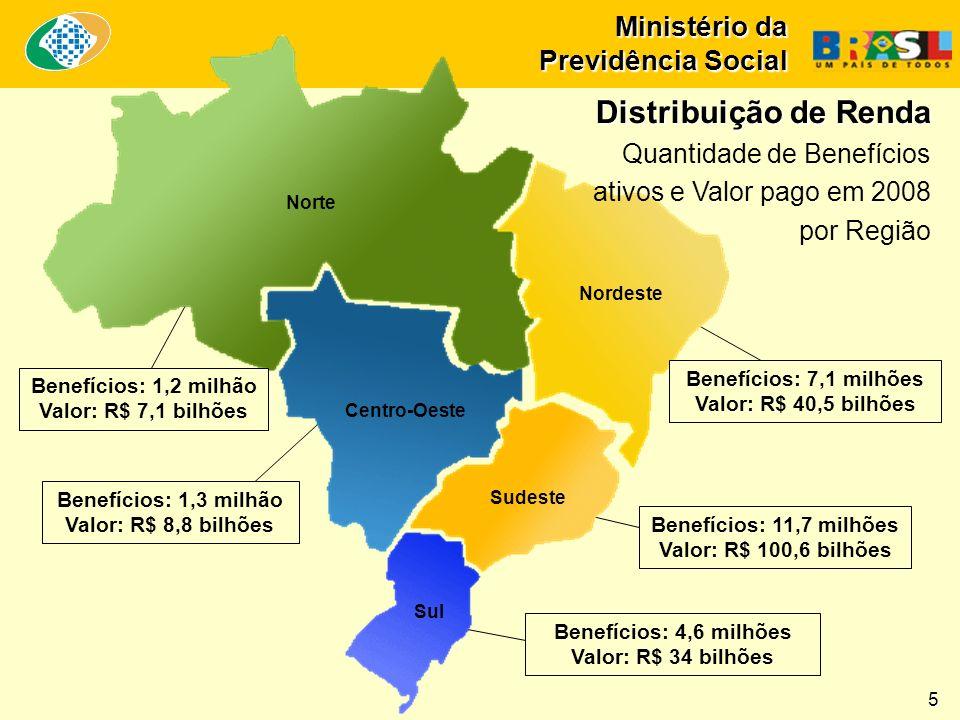 Ministério da Previdência Social Distribuição de Renda Distribuição de Renda Quantidade de Benefícios ativos e Valor pago em 2008 por Região 5 Benefícios: 7,1 milhões Valor: R$ 40,5 bilhões Nordeste Norte Benefícios: 1,2 milhão Valor: R$ 7,1 bilhões Benefícios: 1,3 milhão Valor: R$ 8,8 bilhões Benefícios: 11,7 milhões Valor: R$ 100,6 bilhões Benefícios: 4,6 milhões Valor: R$ 34 bilhões Centro-Oeste Sudeste Sul