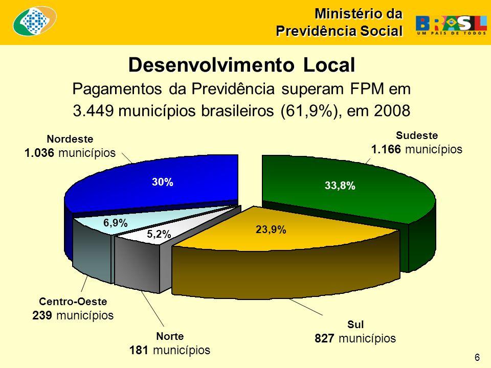 Ministério da Previdência Social 6 30% 33,8% 23,9% 6,9% 5,2% Sudeste 1.166 municípios Sul 827 municípios Norte 181 municípios Centro-Oeste 239 municípios Nordeste 1.036 municípios Desenvolvimento Local Desenvolvimento Local Pagamentos da Previdência superam FPM em 3.449 municípios brasileiros (61,9%), em 2008