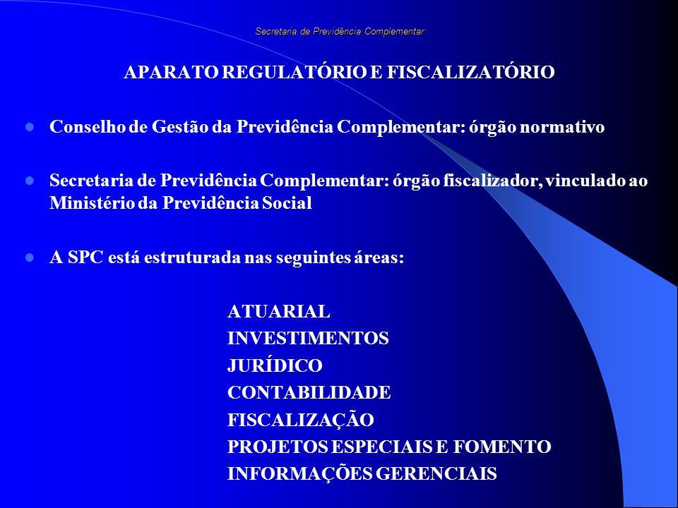 Secretaria de Previdência Complementar APARATO REGULATÓRIO E FISCALIZATÓRIO Conselho de Gestão da Previdência Complementar: órgão normativo Secretaria